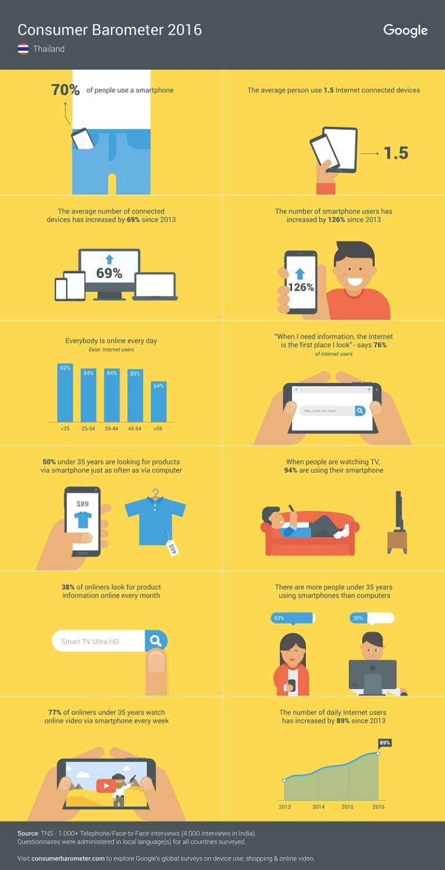 google-consumer-barometer-thailand